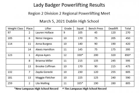 Four Girls Advance To State Powerlifting Meet